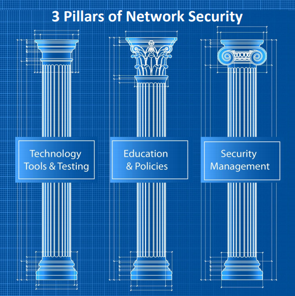Pillars-Network-Security.png