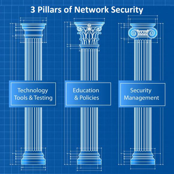 Pillars-Network-Security.png